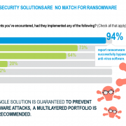 Research Show 82% of Security Breaches start with Users